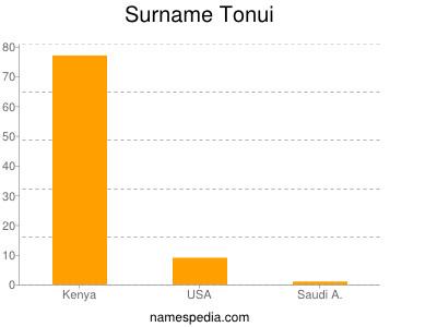 Surname Tonui