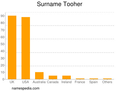 Surname Tooher