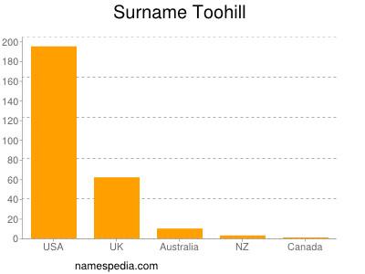 Surname Toohill