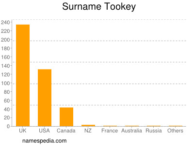 Surname Tookey