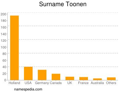 Surname Toonen