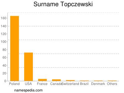 Surname Topczewski