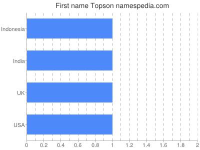 Given name Topson