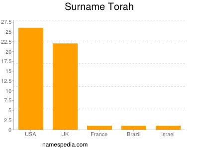 Surname Torah
