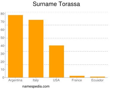 Surname Torassa