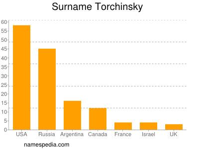 Surname Torchinsky