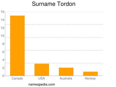 Surname Tordon