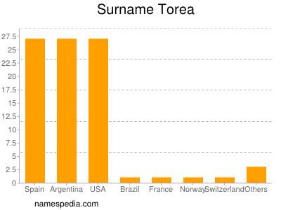 Surname Torea