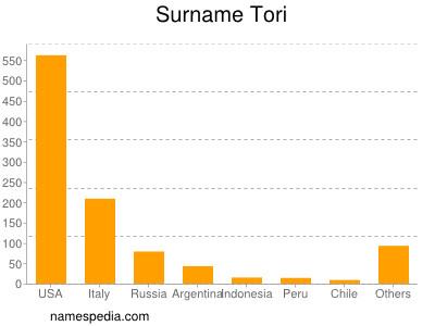 Surname Tori