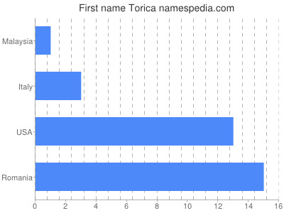 Given name Torica