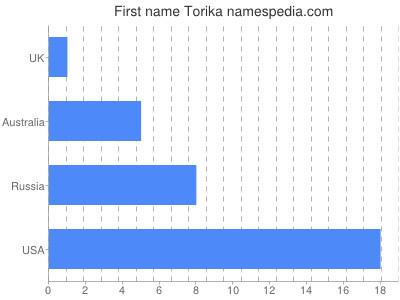 Given name Torika