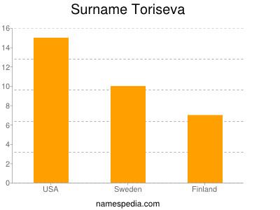 Surname Toriseva