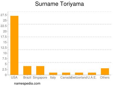 Surname Toriyama