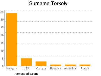 Surname Torkoly