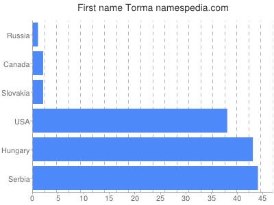 Given name Torma