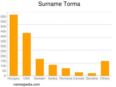 Surname Torma
