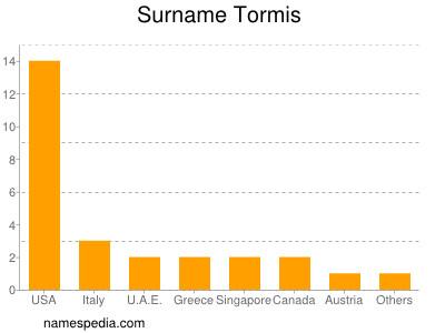 Surname Tormis