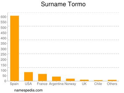 Surname Tormo