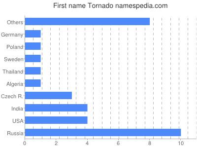 Given name Tornado