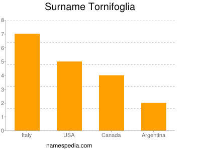 Surname Tornifoglia