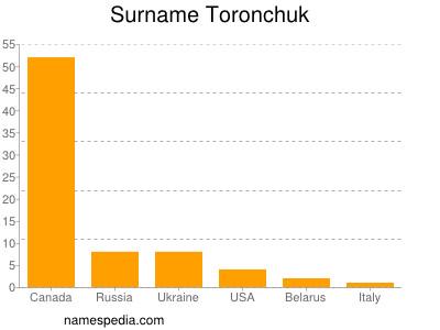Surname Toronchuk