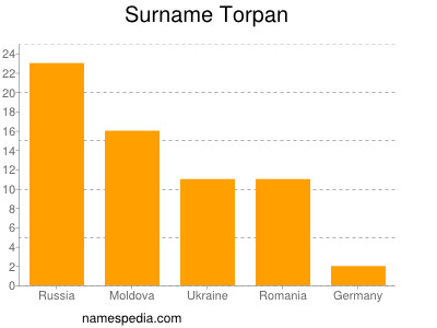 Surname Torpan