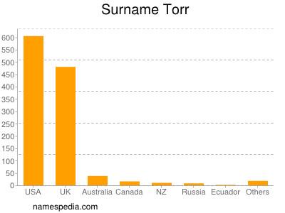 Surname Torr