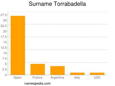 Surname Torrabadella