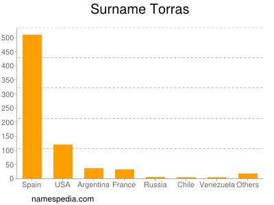 Surname Torras