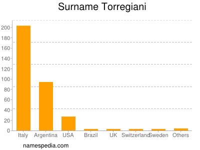 Surname Torregiani