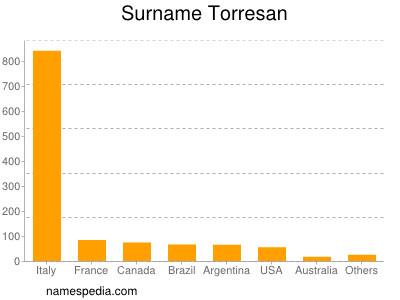 Surname Torresan