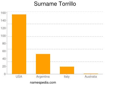 Surname Torrillo