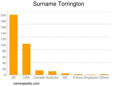 Surname Torrington