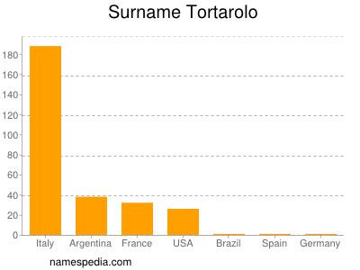 Surname Tortarolo
