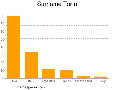 Surname Tortu