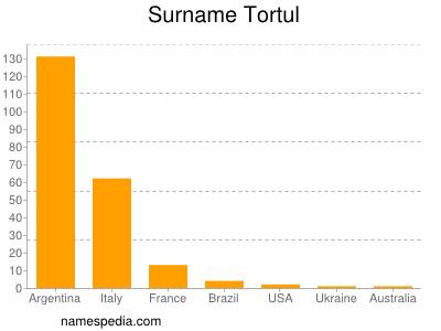 Surname Tortul