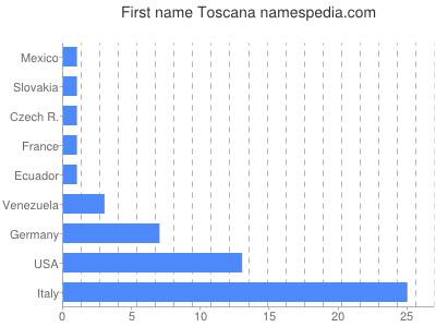 Given name Toscana