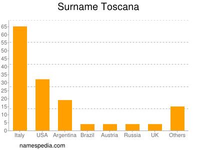 Surname Toscana