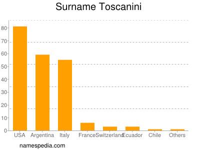 Surname Toscanini