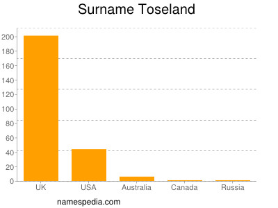 Surname Toseland