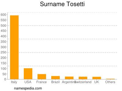 Surname Tosetti