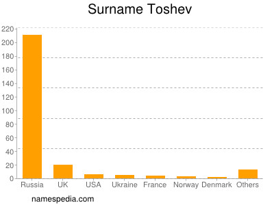 Surname Toshev