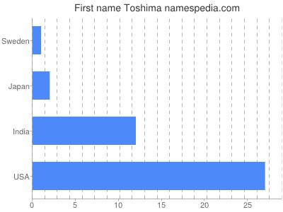 Given name Toshima