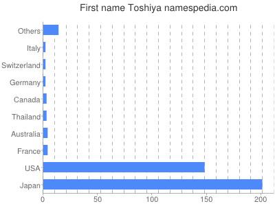 Given name Toshiya