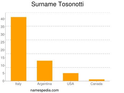 Surname Tosonotti
