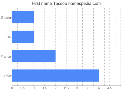 Given name Tossou