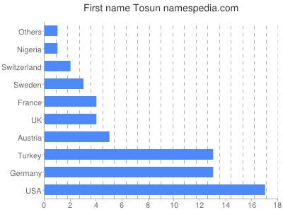 Given name Tosun