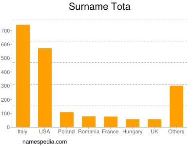 Surname Tota