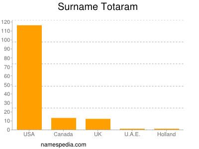 Surname Totaram