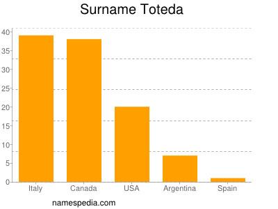 Surname Toteda